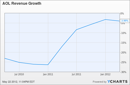 AOL Revenue Growth Chart