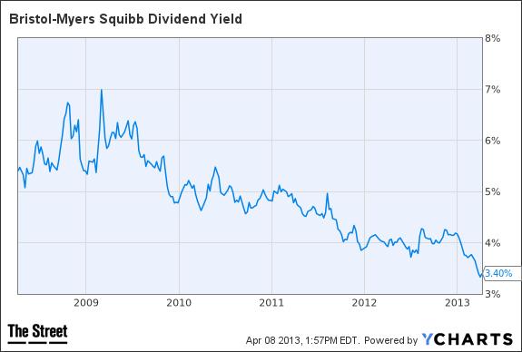 BMY Dividend Yield Chart