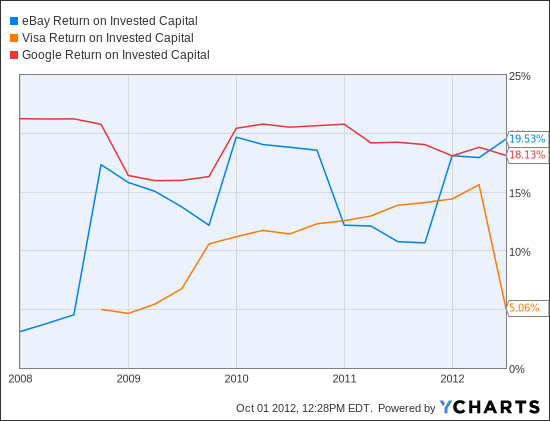 EBAY Return on Invested Capital Chart