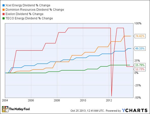 XEL Dividend Chart