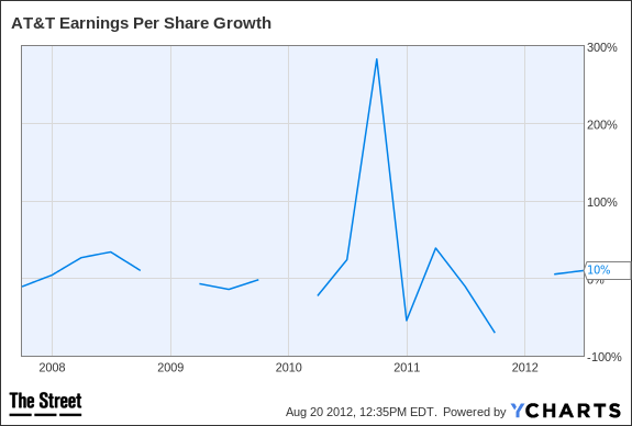 T Earnings Per Share Growth Chart