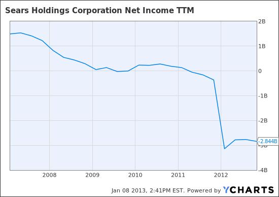 SHLD Net Income TTM Chart