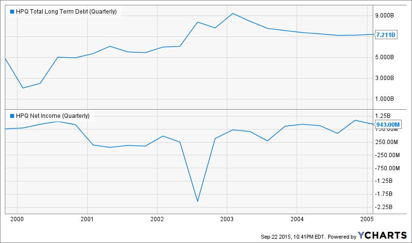 HPQ Total Long Term Debt (Quarterly) Chart