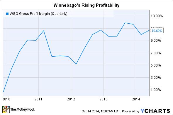 WGO Gross Profit Margin (Quarterly) Chart