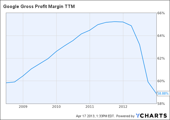 GOOG Gross Profit Margin TTM Chart