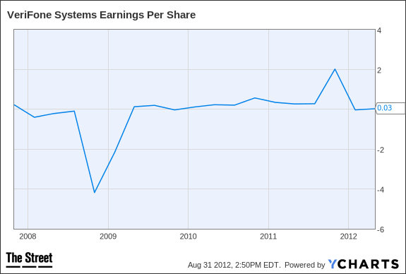 PAY Earnings Per Share Chart