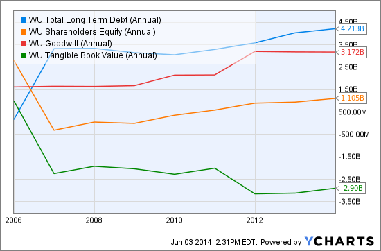 WU Total Long Term Debt (Annual) Chart