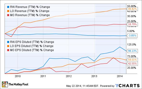 RAI Revenue (TTM) Chart