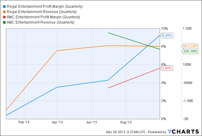 RGC Profit Margin (Quarterly) Chart