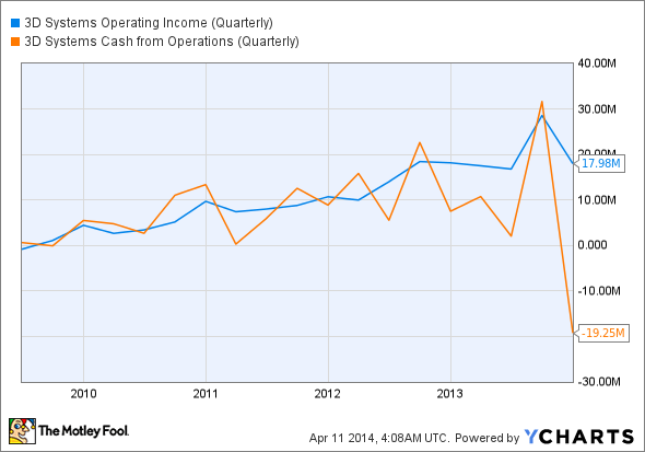 DDD Operating Income (Quarterly) Chart