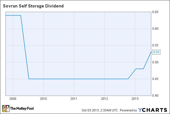SSS Dividend Chart