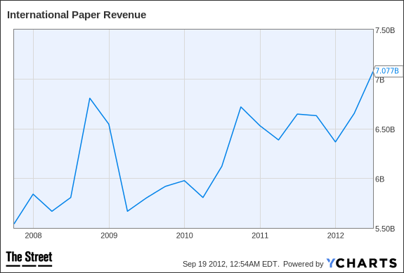 international paper dividend history Does international paper pay dividends on common stock yes international paper pays dividends quarterly the quarterly dividend rate is currently $0475 per share for common stock.