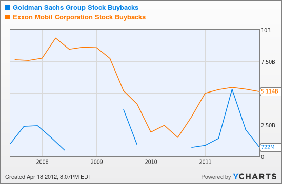GS Stock Buybacks Chart