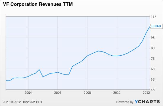 VFC Revenues TTM Chart