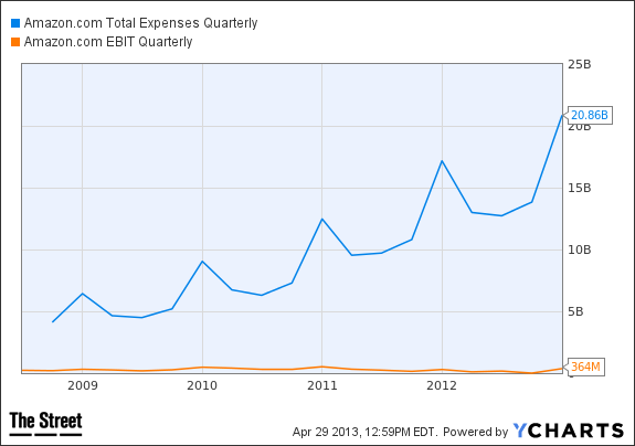 AMZN Total Expenses Quarterly Chart