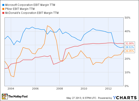 MSFT EBIT Margin TTM Chart