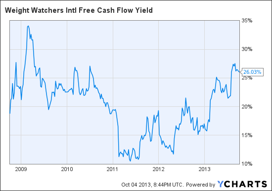 WTW Free Cash Flow Yield Chart