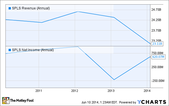 SPLS Revenue (Annual) Chart