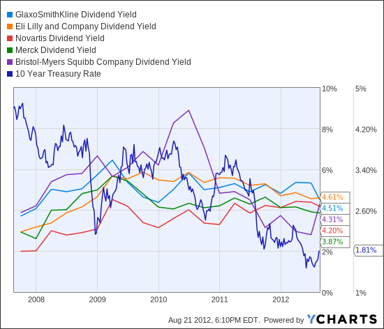 GSK Dividend Yield Chart