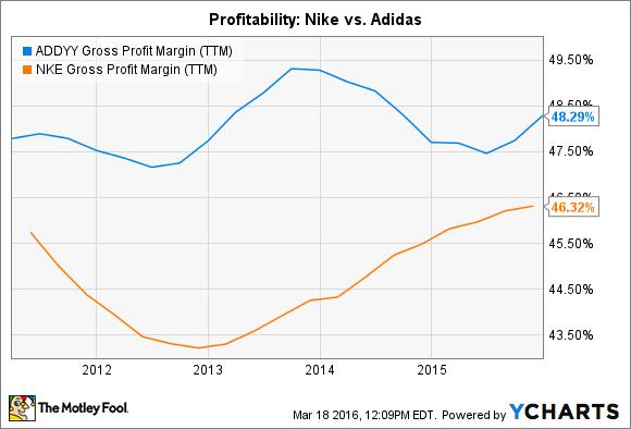 Better Buy Nike Inc Vs Adidas Nasdaq