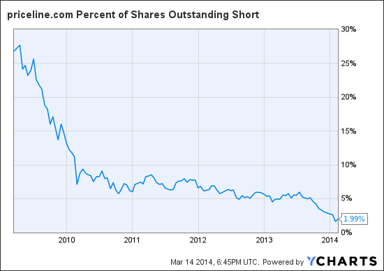 PCLN Percent of Shares Outstanding Short Chart