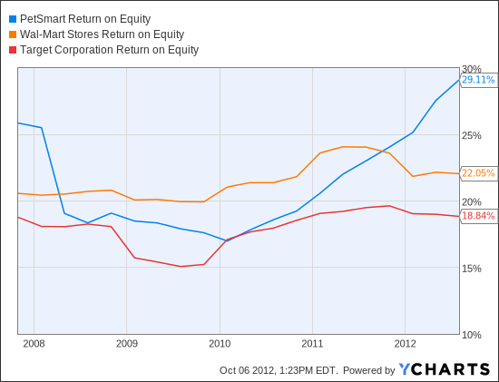 PETM Return on Equity Chart
