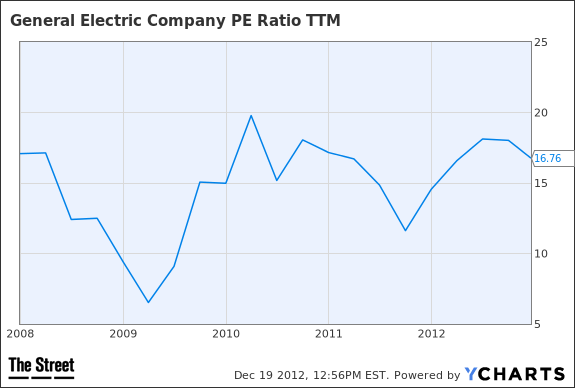 GE PE Ratio TTM Chart