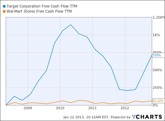 TGT Free Cash Flow TTM Chart