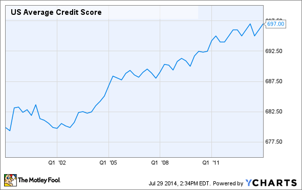 US Average Credit Score Chart