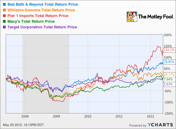 BBBY Total Return Price Chart