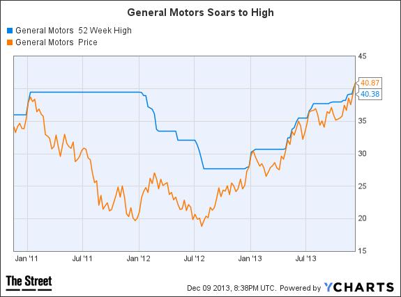 GM 52 Week High Chart