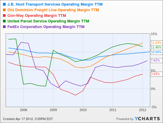 JBHT Operating Margin TTM Chart