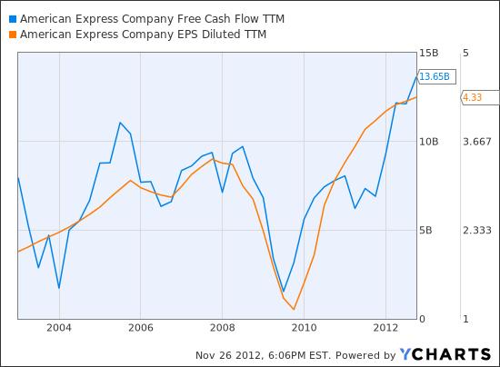 AXP Free Cash Flow TTM Chart