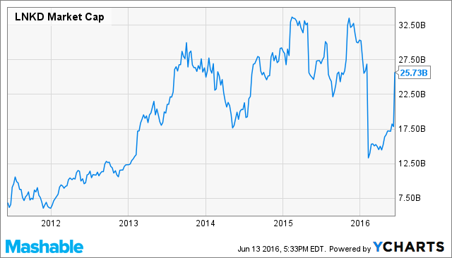 LNKD Market Cap Chart