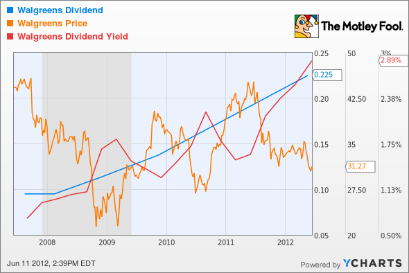 WAG Dividend Chart