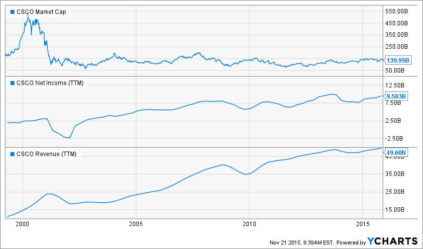CSCO Market Cap Chart