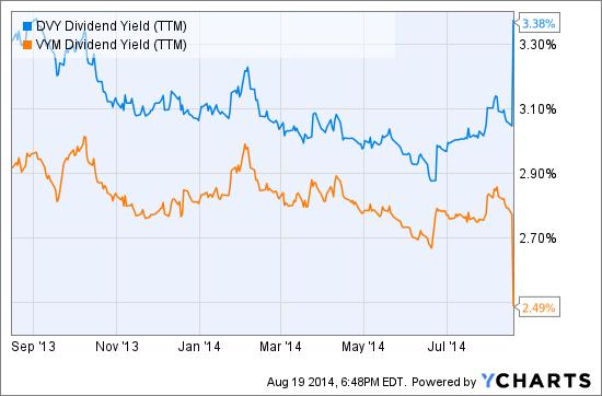 DVY Dividend Yield (TTM) Chart
