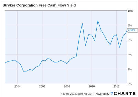 SYK Free Cash Flow Yield Chart
