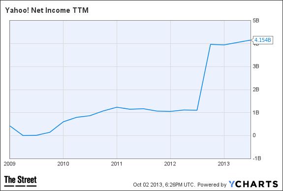 YHOO Net Income TTM Chart