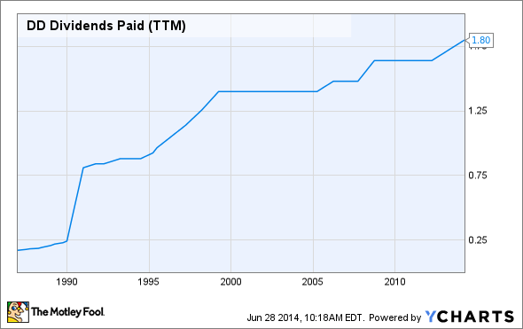 DD Dividends Paid (TTM) Chart