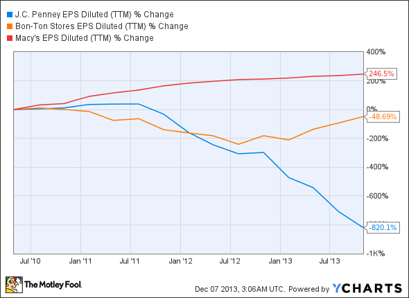 JCP EPS Diluted (TTM) Chart