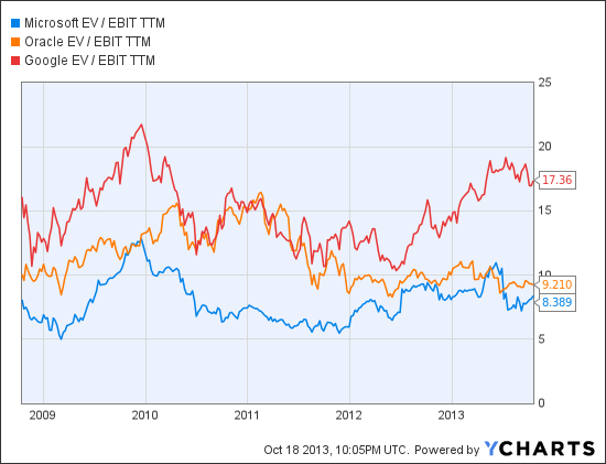 MSFT EV / EBIT TTM Chart