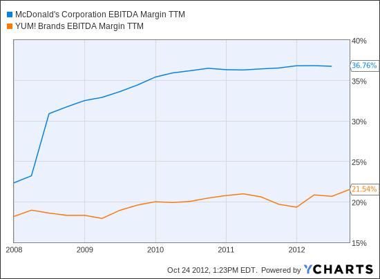 MCD EBITDA Margin TTM Chart
