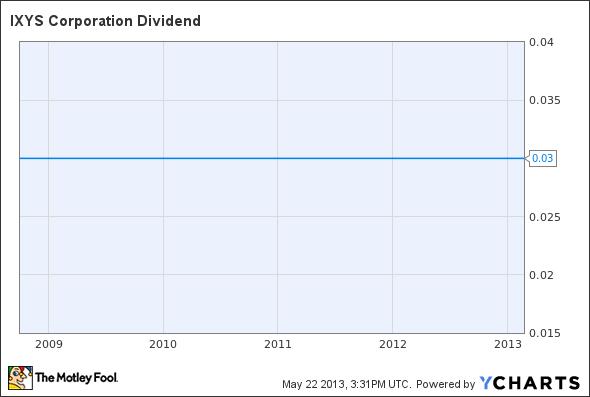 IXYS Dividend Chart