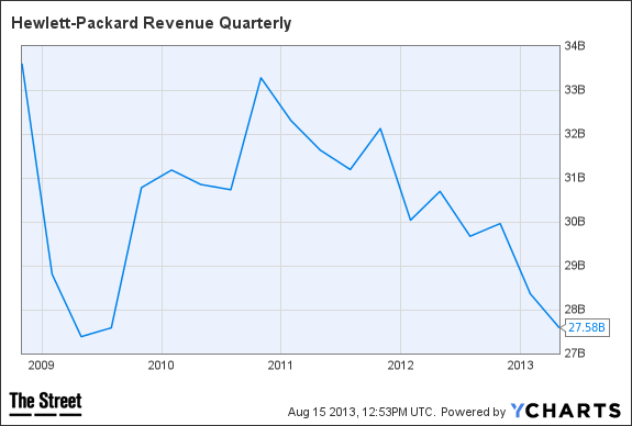 HPQ Revenue Quarterly Chart