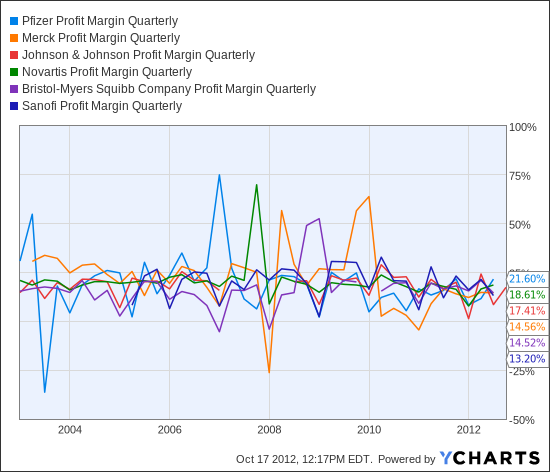 PFE Profit Margin Quarterly Chart