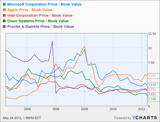 MSFT Price / Book Value Chart