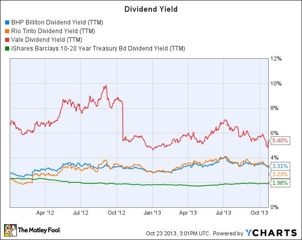BHP Dividend Yield (TTM) Chart