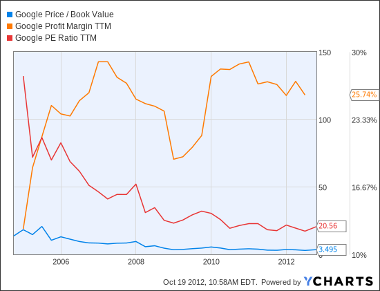 GOOG Price / Book Value Chart