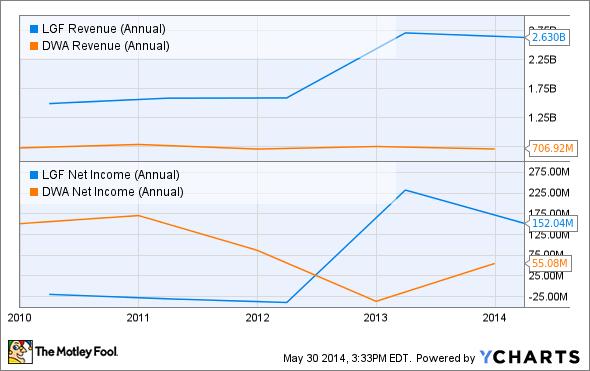 LGF Revenue (Annual) Chart